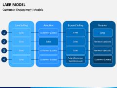 LAER Model PPT Slide 9
