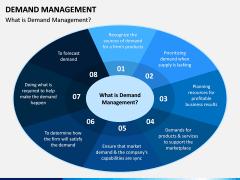 Demand Management PPT Slide 1