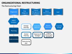 Organizational Restructuring PPT Slide 2