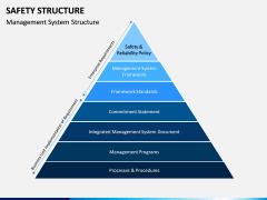 Safety Structure PPT Slide 5