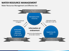 Water Resource Management PPT slide 9