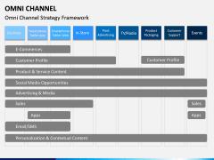 Omni Channel PPT Slide 13