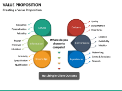 Value Proposition PPT Slide 29