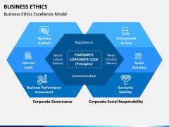 Business Ethics PPT Slide 7