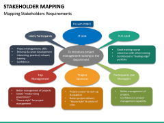 Stakeholder Mapping PPT Slide 31