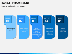 Indirect Procurement PPT Slide 6