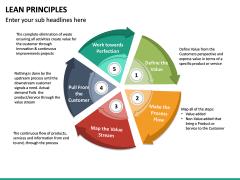 Lean Principles PPT slide 28