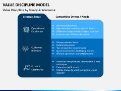 Value Discipline Model PPT Slide 5
