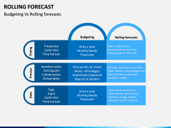 Rolling Forecast PPT Slide 10
