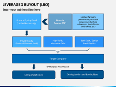 Leveraged Buyout PPT Slide 14