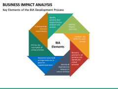 Business impact analysis PPT slide 22