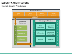 Security Architecture PPT Slide 20