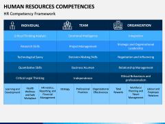 HR Competencies PPT Slide 8