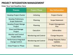 Project Integration Management PPT Slide 23