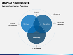 Business Architecture PPT Slide 7