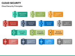 Cloud Security PPT Slide 22