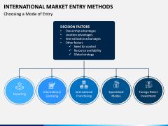International Market Entry Methods PPT Slide 2