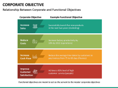 Corporate Objective PPT Slide 27