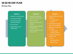 30 60 90 Day Plan PPT Slide 46