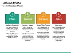 Feedback Model PPT Slide 31