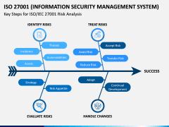 ISO 27001 PPT Slide 5