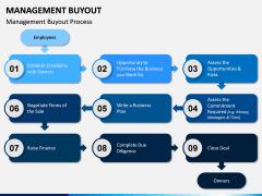 Management Buyout PPT Slide 6