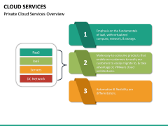 Cloud Services PPT Slide 25