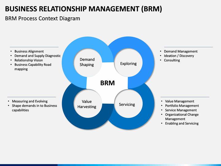 business relationship management brm powerpoint template sketchbubble
