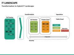 IT Landscape PPT Slide 16