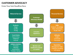Customer advocacy PPT slide 22