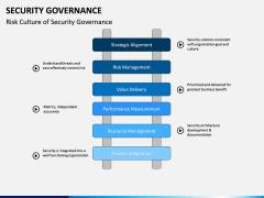 Security Governance PPT Slide 13