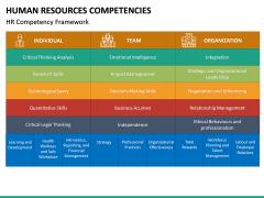 HR Competencies PPT Slide 23
