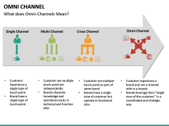 Omni Channel PPT Slide 20