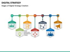 Digital Strategy PPT Slide 23