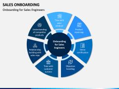Sales Onboarding PPT Slide 7