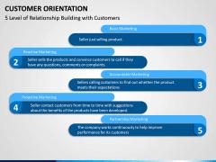 Customer Orientation PPT Slide 11