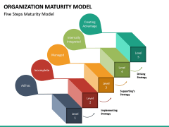 Organization Maturity Model PPT Slide 19