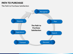 Path to Purchase PPT Slide 14