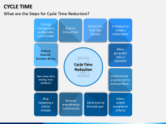 Cycle Time PPT Slide 7