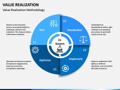 Value Realization PPT Slide 5