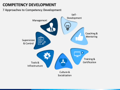 Competency Development PPT slide 3