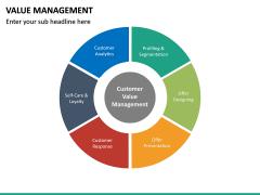 Value Management PPT Slide 29