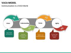 VUCA Model PPT Slide 20