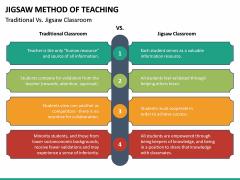 Jigsaw Method of Teaching PPT Slide 22