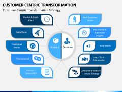 Customer Centric Transformation PPT Slide 3