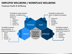 Employee Wellbeing PPT Slide 7