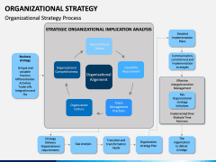 Organizational Strategy PPT Slide 8