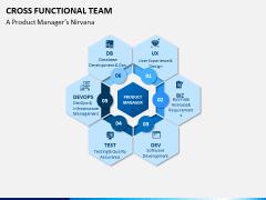 Cross functional teams PPT slide 2