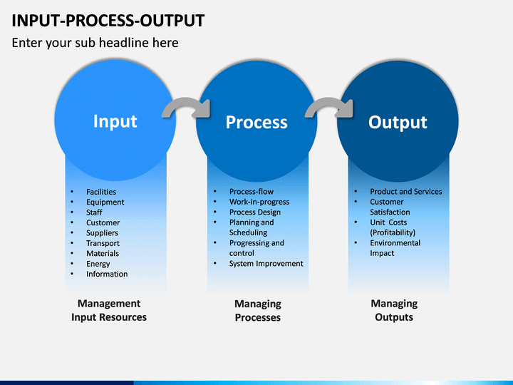 Input Process Output Powerpoint Template Sketchbubble