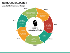 Instructional Design PPT Slide 18